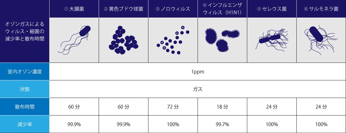 ※室内オゾンガス濃度を1ppmに固定したと仮定した場合の理論値